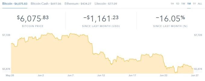 比特幣本月價格走勢(圖:coinbase)