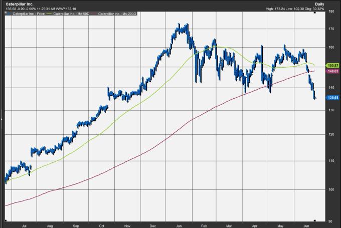 卡特彼勒領先大盤跌破200日均線(紅線)後,進一步破底,創下近六個月來新低。