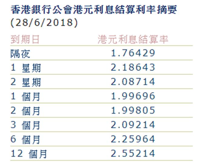 1個月和2個月Hibor雙雙跌破2%大關。 (圖:香港銀行公會)