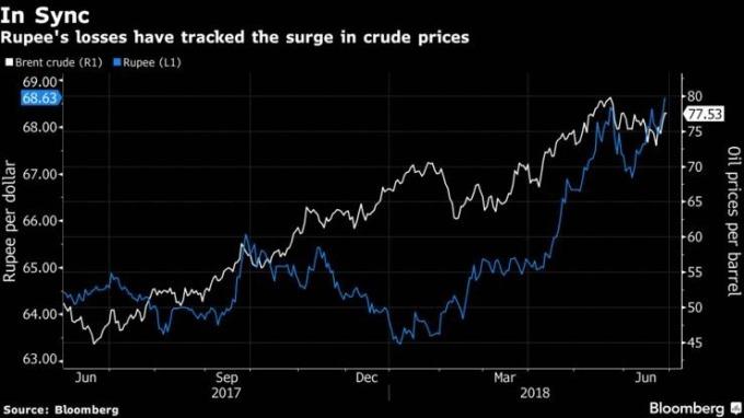 隨著油價(白線)節節高漲,印度盧比(藍線)兌美元貶破69,創下歷史新低。(來源:Bloomberg)