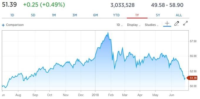 Vanguard / 圖:CNBC