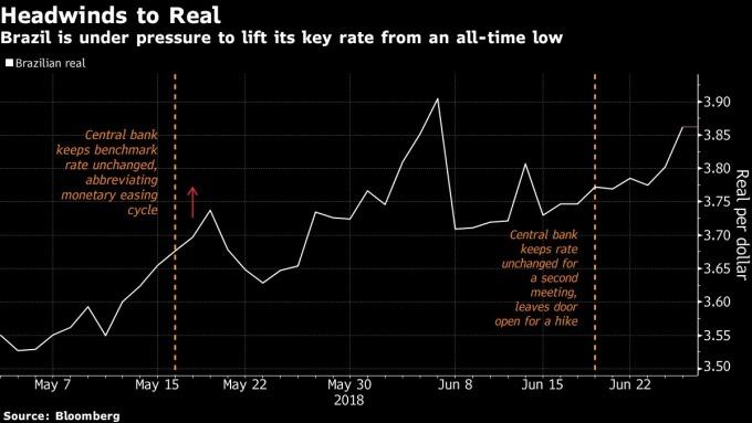 巴西央行承受上調歷史低點利率的壓力