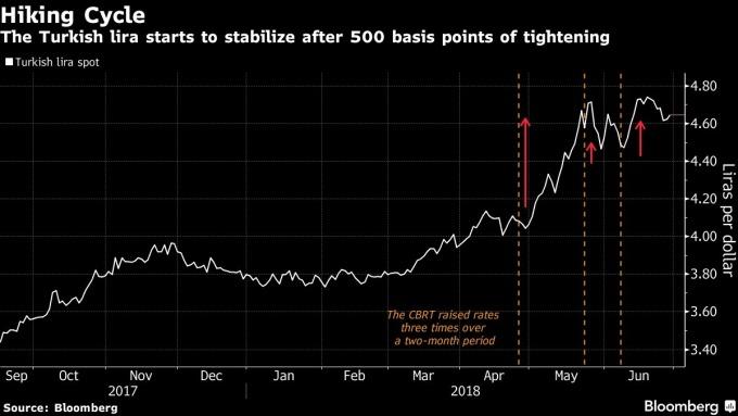 在土耳其央行上調利率500個基點之後里拉開始穩定