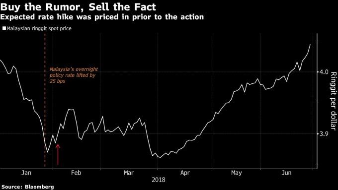馬來西亞令吉在央行上調利率後仍下滑