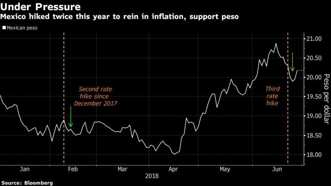墨西哥央行今年升息兩次以控制通膨與支撐比索