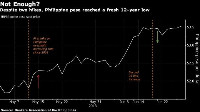 儘管菲律賓央行今年已升息兩次比索仍下跌至12年新低點