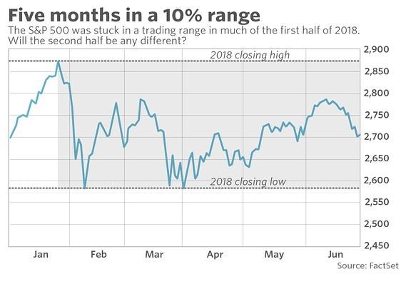標普指數已連續98個交易日落在修正區(灰色區),下半年能否扭轉劣勢?