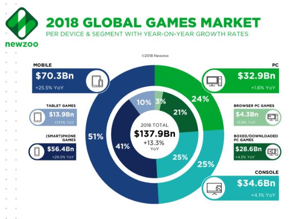2018全球遊戲營收分布 (圖:Newzoo )