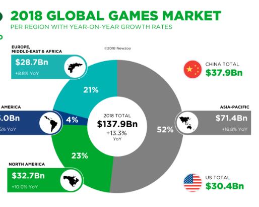 2018全球遊戲市場分布 (圖:)