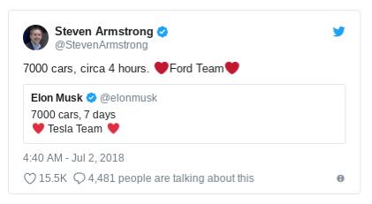 福特Steven Armstrong嘲笑Model 3要花7天才能製造7000輛,但福特4小時就可以完成。