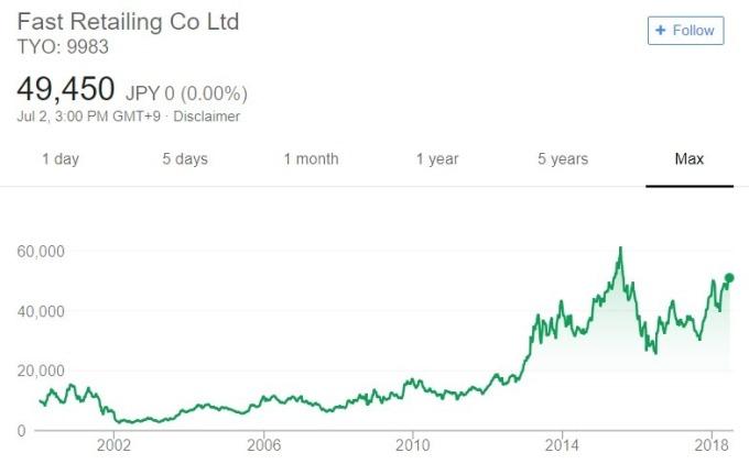 Fast Retailing 股價日線趨勢圖 / 圖:谷歌