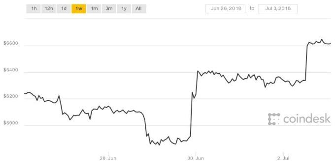 比特幣一週價格走勢變化(圖表取自Coindesk)