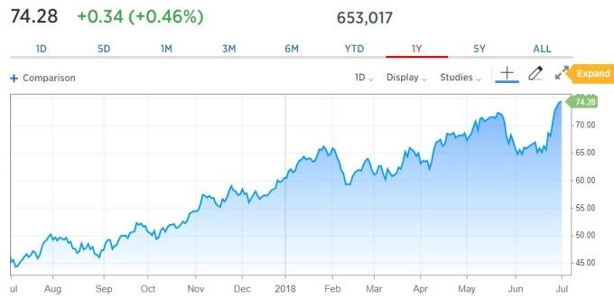 WTI 紐約輕原油價格日線趨勢圖 / 圖:CNBC