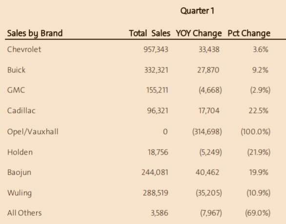 GM 季度銷量 / 圖:GM