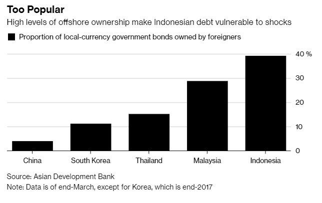 印尼公債由大量外資持有,所受衝擊大