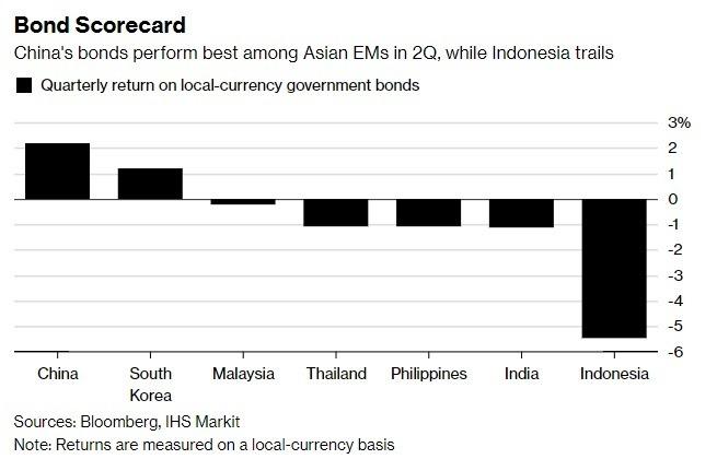 中國債券第二季在亞洲新興市場中表現最佳,而印尼表現墊底