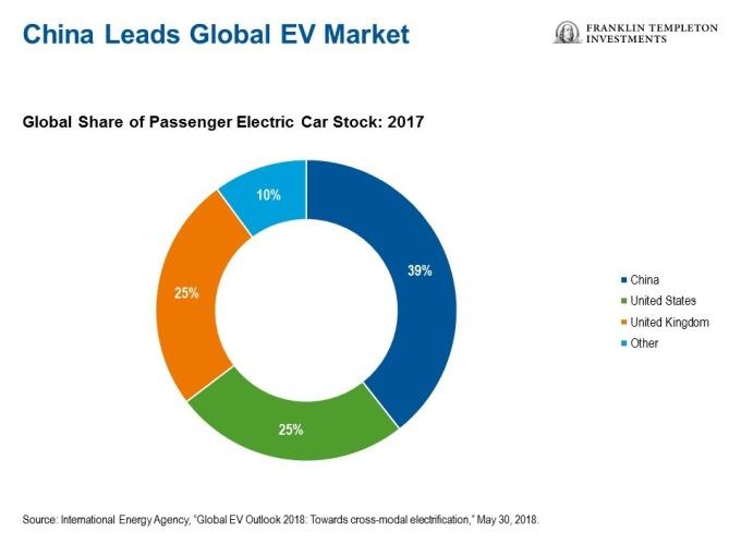 2017年全球電動汽車市場各地區的占比