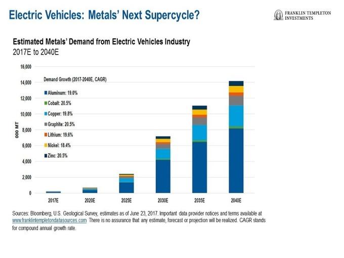 在2040年錢電動車市場所需金屬的需求都將飆漲