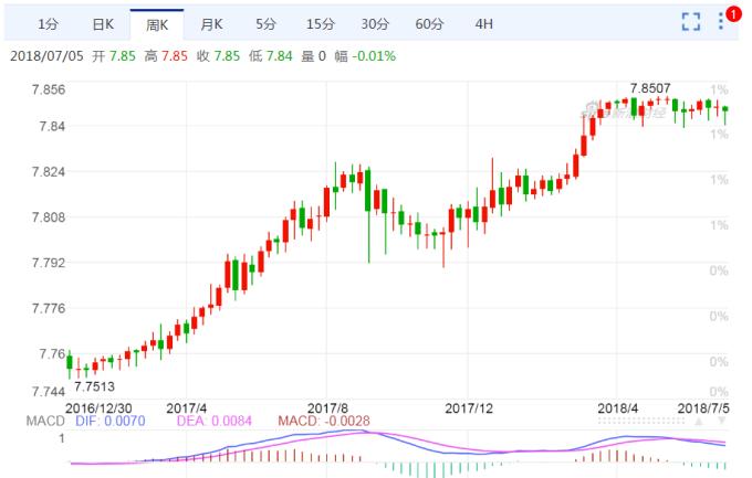 港匯兌美元一度跌0.07%,至7.8475。 (圖:新浪財經)