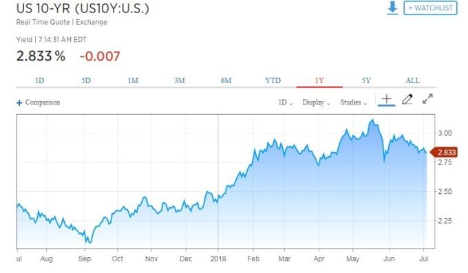 10年期美債殖利率走跌。(圖:翻攝自CNBC)