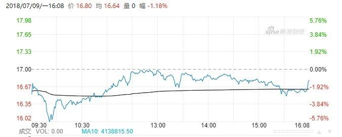 小米今日股價走勢