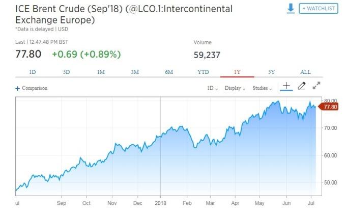 國際油價走揚。(圖:翻攝自 CNBC)