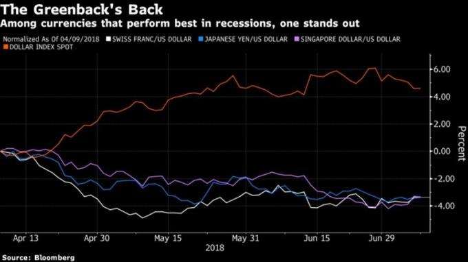美元近期強勢 / 圖:彭博