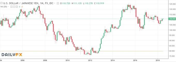 美元兌日元日線趨勢圖 / 圖:dailyfx