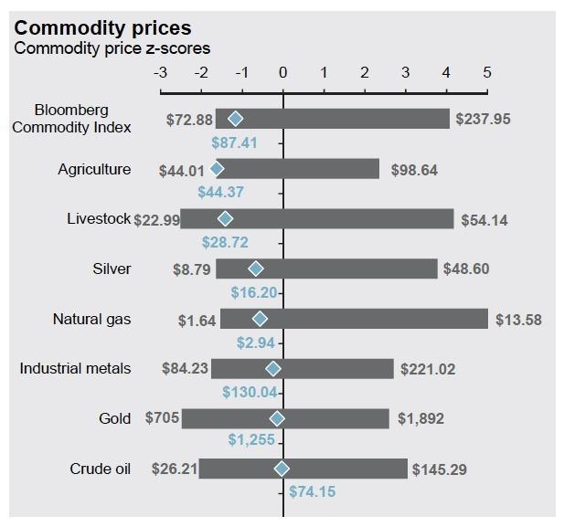 摩根大通對於商品價格的Z分數