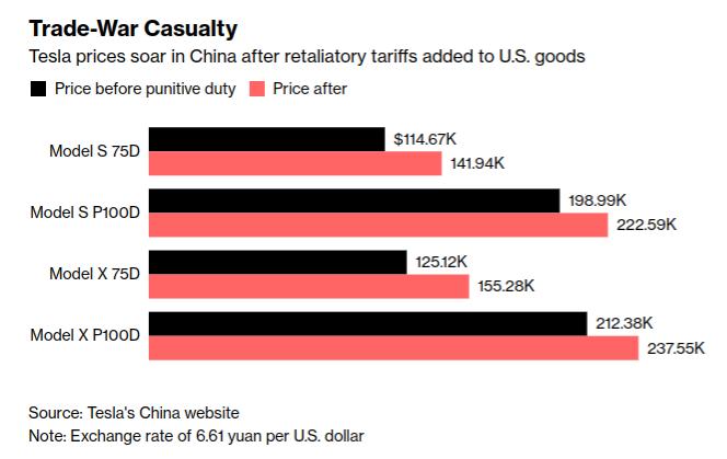 特斯拉各車款因中國啟動對美關稅而調漲