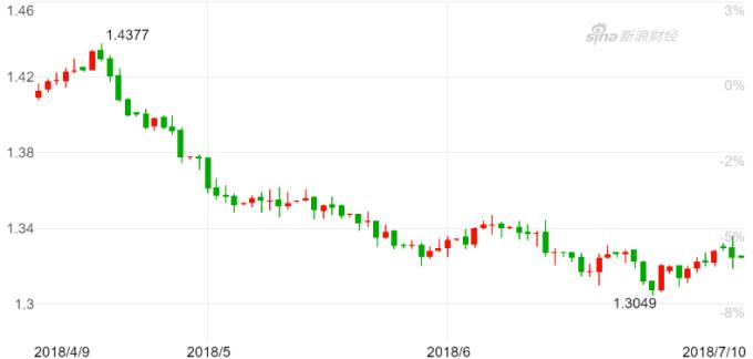 英鎊兌美元日K線圖。