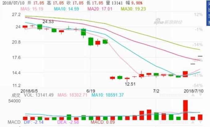 山河藥輔股價日線走勢圖 (近月以來表現) 圖片來源:Sina