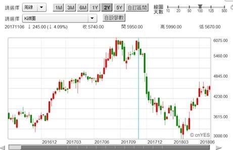 (圖一:大立光學公司的股價周K線圖,鉅亨網)