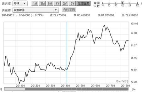 (圖五:美元指數月曲線圖,鉅亨網首頁)