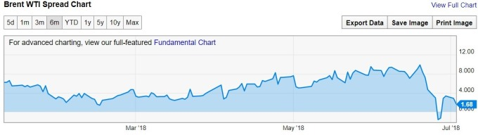 布蘭特WTI利差日線趨勢圖 / 圖:ychart