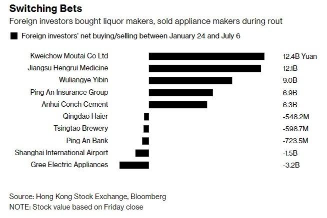 外國投資人邁進酒類製造商,同時賣掉家電類股(圖自彭博)
