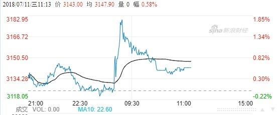 中國豆粕今日價格走勢(圖自新浪財經)