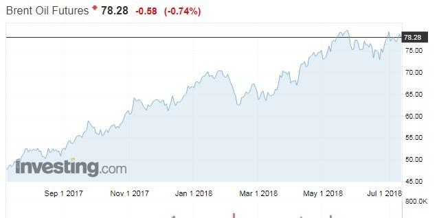 布蘭特原油期貨走勢