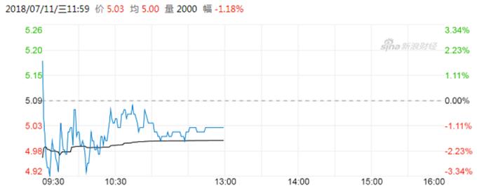 東航午盤收報港幣5.03元,或-1.179%。 (圖:新浪財經)