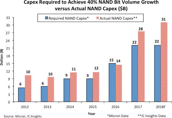 近年 NAND 資本支出比較 (圖: IC insight)