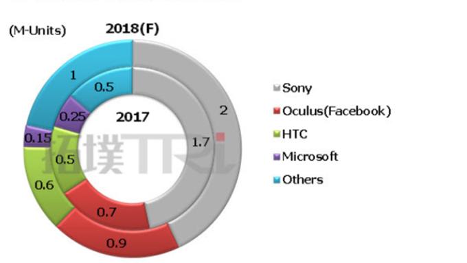 2017-2018各品牌VR裝置出貨量。(圖:拓墣產業研究院提供)