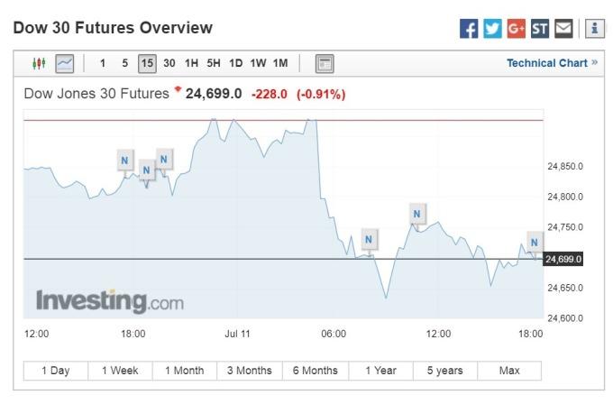 道瓊期指下跌228點。(圖:翻攝自Investing.com)