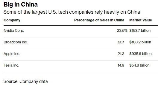 部分美國科技企業對中國依賴甚深(圖自彭博)