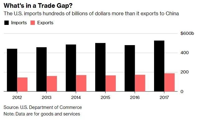 美國商務部資料顯示,美國每年進口上千億美元的中國商品(圖自彭博)
