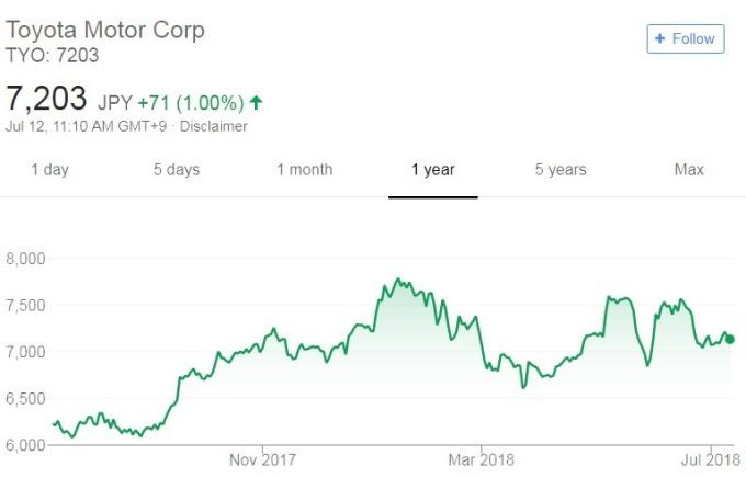 豐田汽車股價日線走勢圖