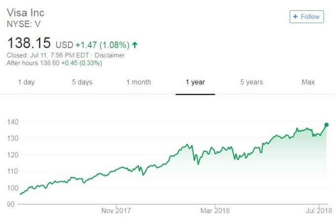 Visa股價日線走勢圖