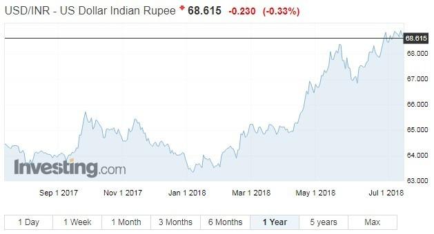 美元兌印度盧比走勢