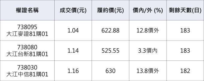 大江相關權證。          資料來源:鉅亨網整理