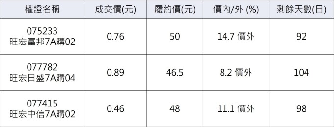 旺宏相關權證      資料來源:鉅亨網整理