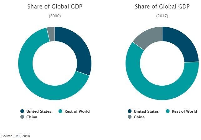 中國GDP占全球比較